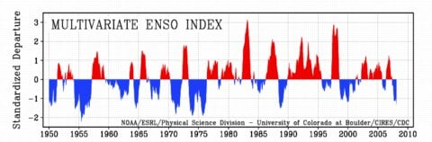 The ENSO Effect - warming and not-warming