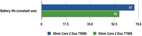 Intel Core 2 Duo T9500 - Battery Life Results