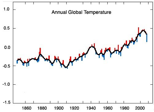 Global Temperatures - Hadley Center version