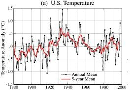 US temperatures: NASA's 1999 version