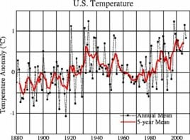 US temperatures: NASA's 2007 version