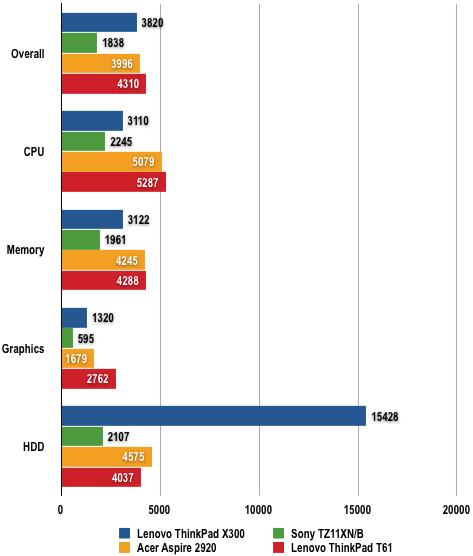 Lenovo ThinkPad X300 - PCMark05 Results