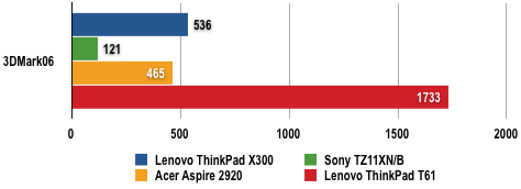 Lenovo ThinkPad X300 - 3DMark06 Results