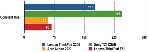 Lenovo ThinkPad X300 - Battery Life Results