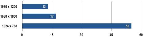 Dell XPS M1730 - Crysis Results
