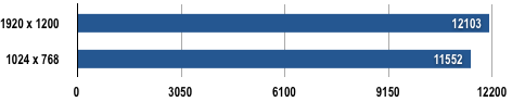 Dell XPS M1730 - 3DMark06 Results