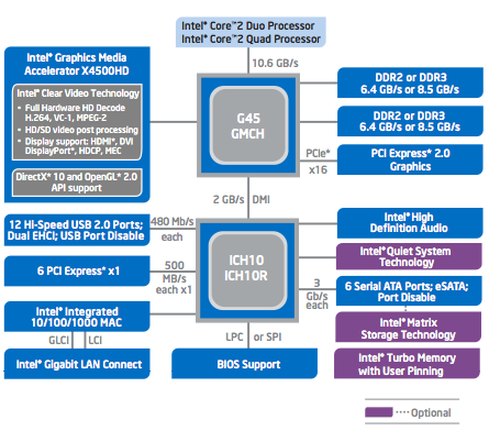 Intel G45 chipset diagram