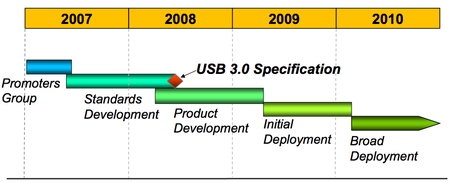 SuperSpeed USB roadmap