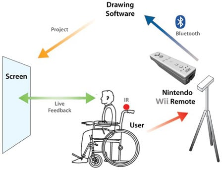 wii_wheelchair_art