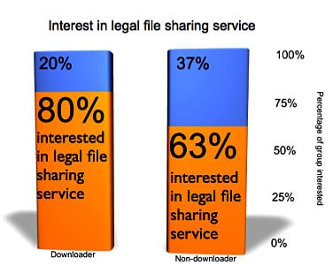 BMR survey: most want to pay for a legal P2P file sharing services