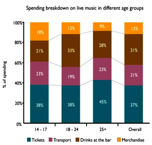 Live music: booze companies and buses are the winners