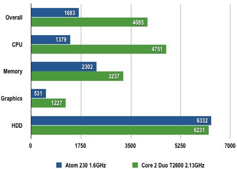 Intel Atom 230 - PCMark05