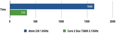 Intel Atom 230 - POV-Ray