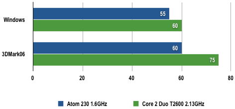 Intel Atom 230 - Power