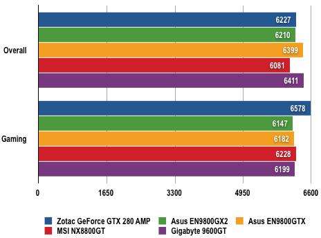 Nvidia GeForce GTX 280 - PCMark Vantage Results