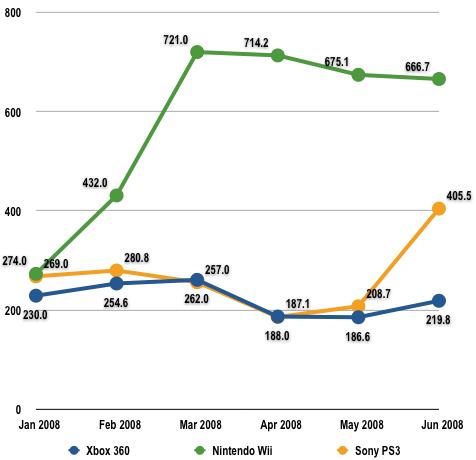 US console sales 2008 - NPD