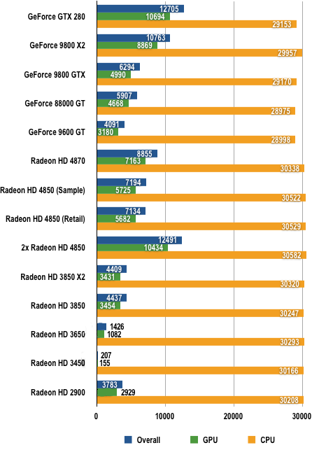 AMD RV770 - 3DMark Vantage Results