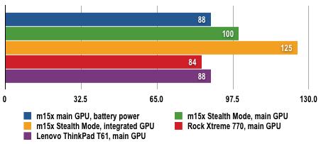 Alienware m15x - Battery Life