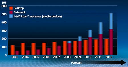 Intel desktops, laptops and netbooks forecast