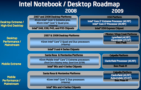 Intel's Roadmap