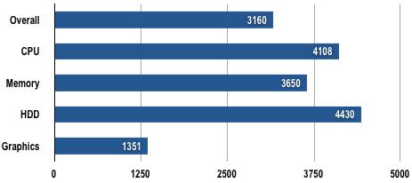 Getac B300 - PCMark05 Results