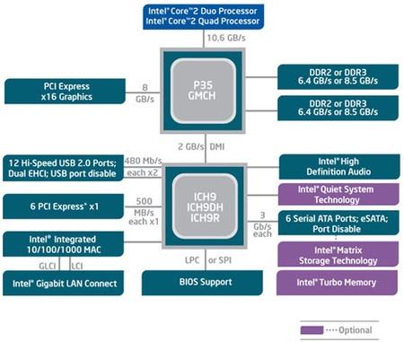 Inside Intel's P35