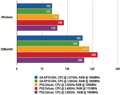 Intel P45 - Power Draw Results