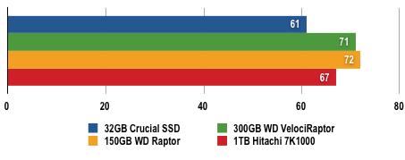 WD VelociRaptor - Windows Test