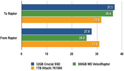 WD VelociRaptor - 2GB Transfer Test