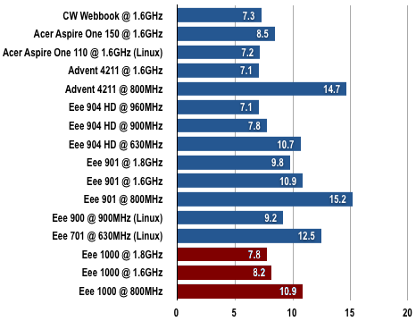 Asus Eee PC 1000 - Gimp Results