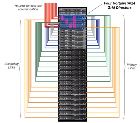 InfiniBand DataBase Machine layout