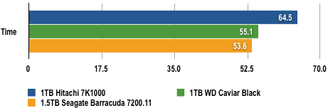 WD vs Seagate - Data Copy Results