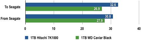 WD vs Seagate - Data Copy Results
