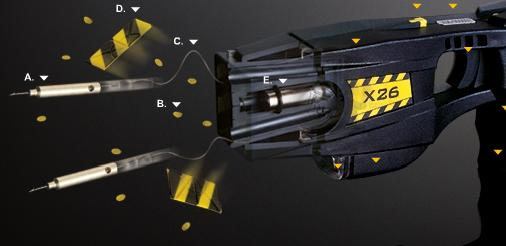 A Taser shoots its projectiles at an angle to each other