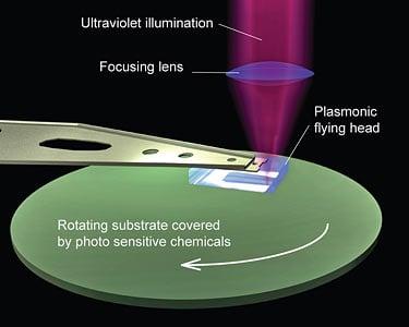 Flying plasmonic lens diagram