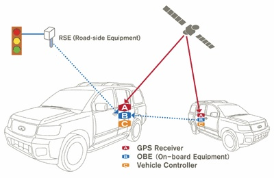 Nissan 'All-Around Collision-Free' system