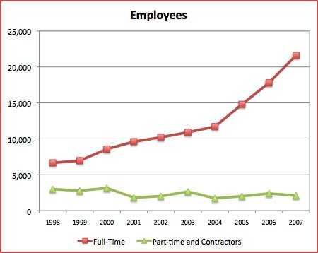 Apple Employees Charted