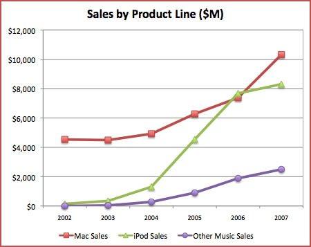 Apple Product Line Sales Charted