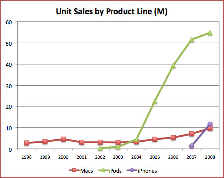 Apple Product Line Sales Charted (Units)
