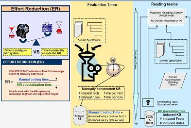 DARPA graphic explaining how you evaluate AI auto-reader software
