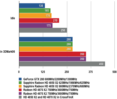 Sapphire HD 4850 X2 -Power Draw Results