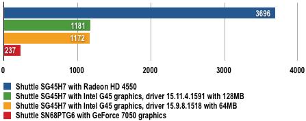 Shuttle SG45H7 - 3DMark06 Results