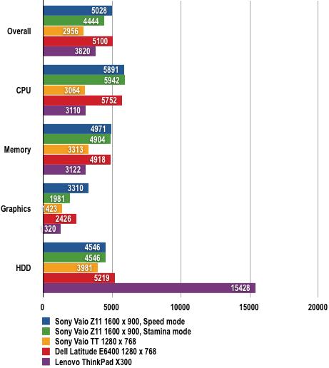 Sony Vaio Z11 - PCMark05 Results