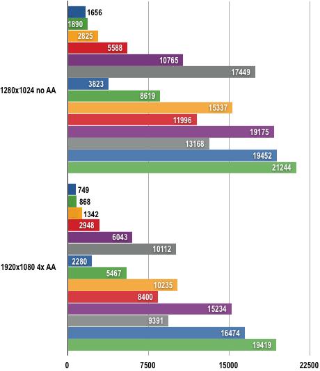 AMD Radeon HD 4000 - 3DMark06 Results