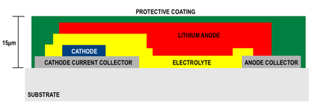 Ulvac lithium battery