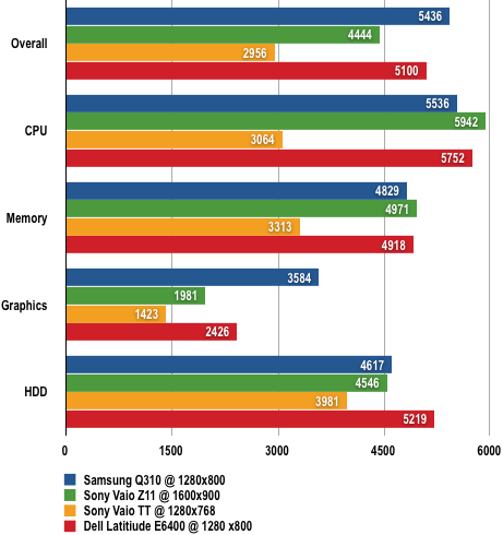 Samsung Q310 - PCMark05 Results