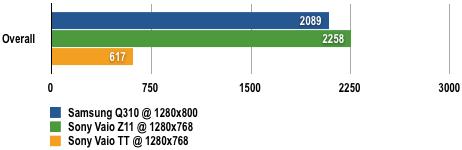 Samsung Q310 - 3DMark06 Results