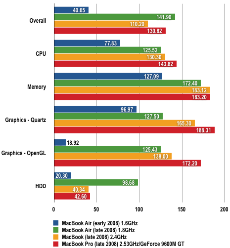 MacBook Air 2008 - XBench Results
