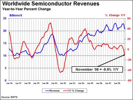 Semiconductor sales chart