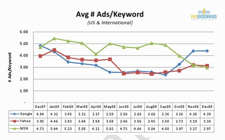 AdGooRoo Q4 2008 Search Ad Study